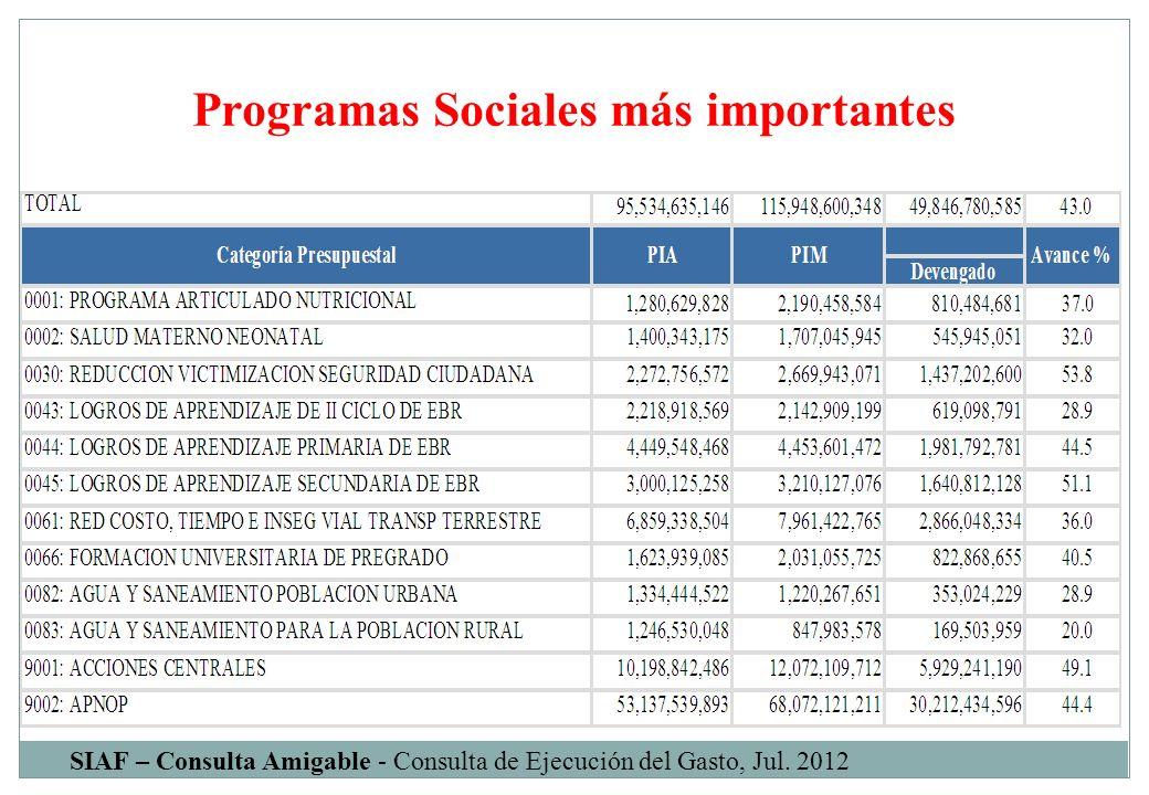 Programas Sociales más importantes