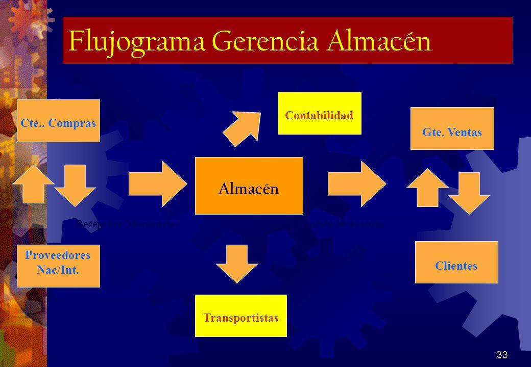Flujograma Gerencia Almacén