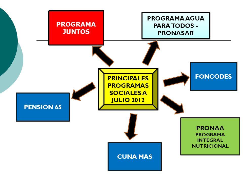 PROGRAMA AGUA PARA TODOS - PRONASAR