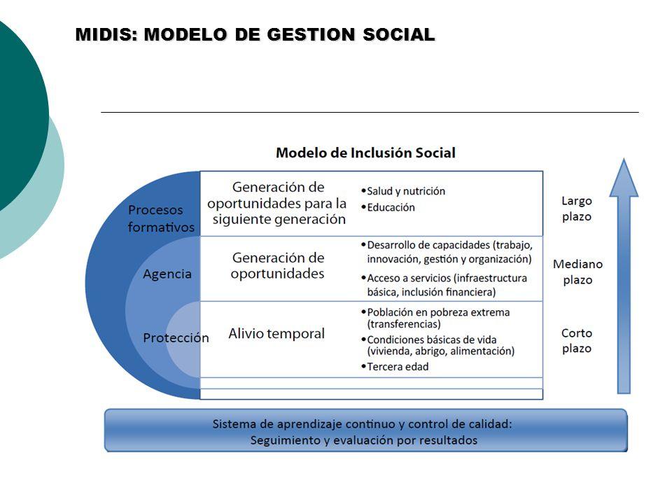 MIDIS: MODELO DE GESTION SOCIAL