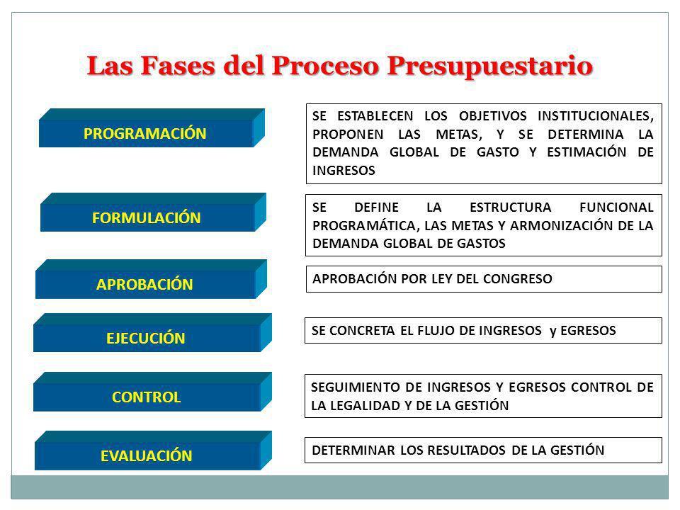 Las Fases del Proceso Presupuestario