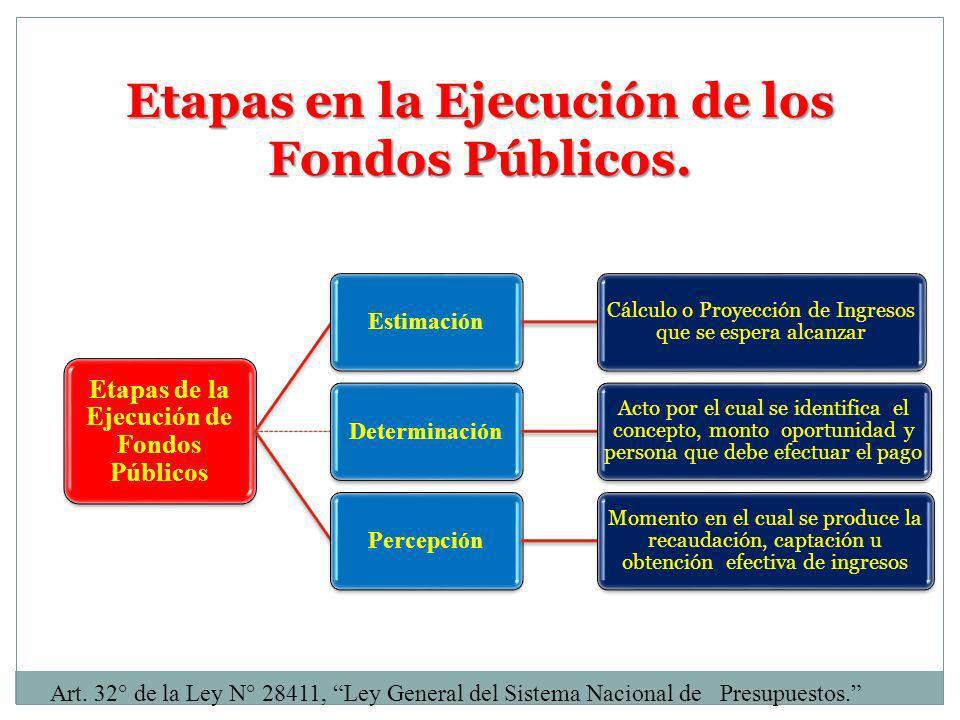 Etapas en la Ejecución de los Fondos Públicos.