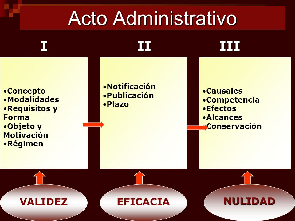 Acto Administrativo I II III VALIDEZ EFICACIA NULIDAD Concepto