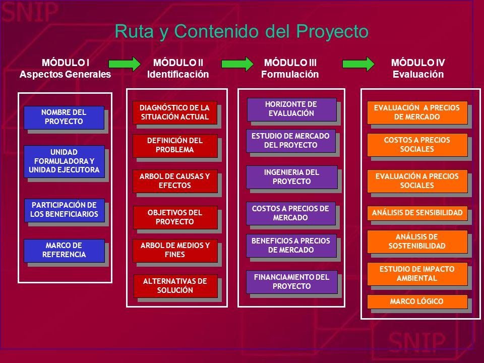 Ruta y Contenido del Proyecto