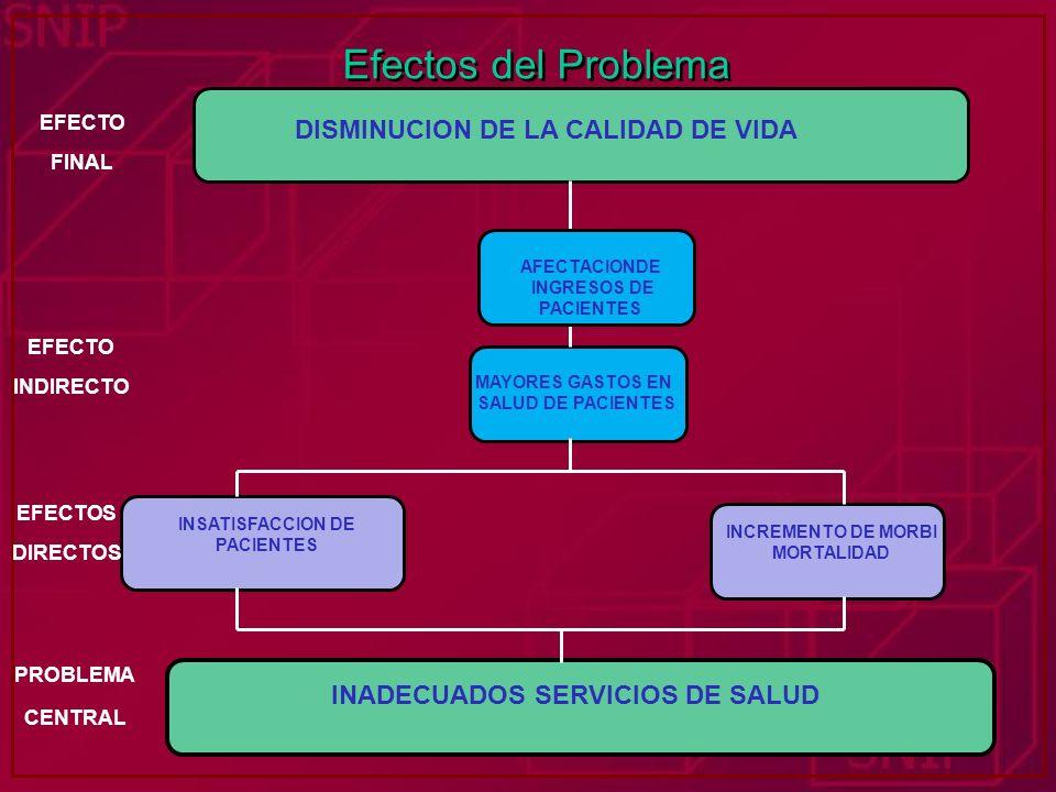INADECUADOS SERVICIOS DE SALUD