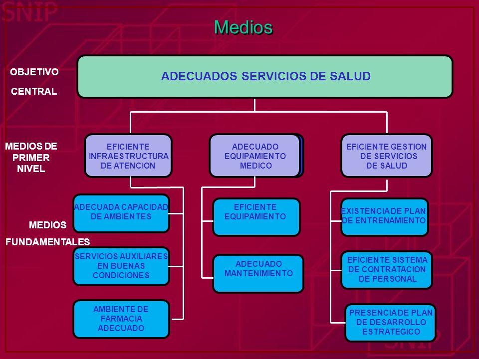 Medios INADECUADOS SERVICIOS TURISTICOS ADECUADOS SERVICIOS DE SALUD