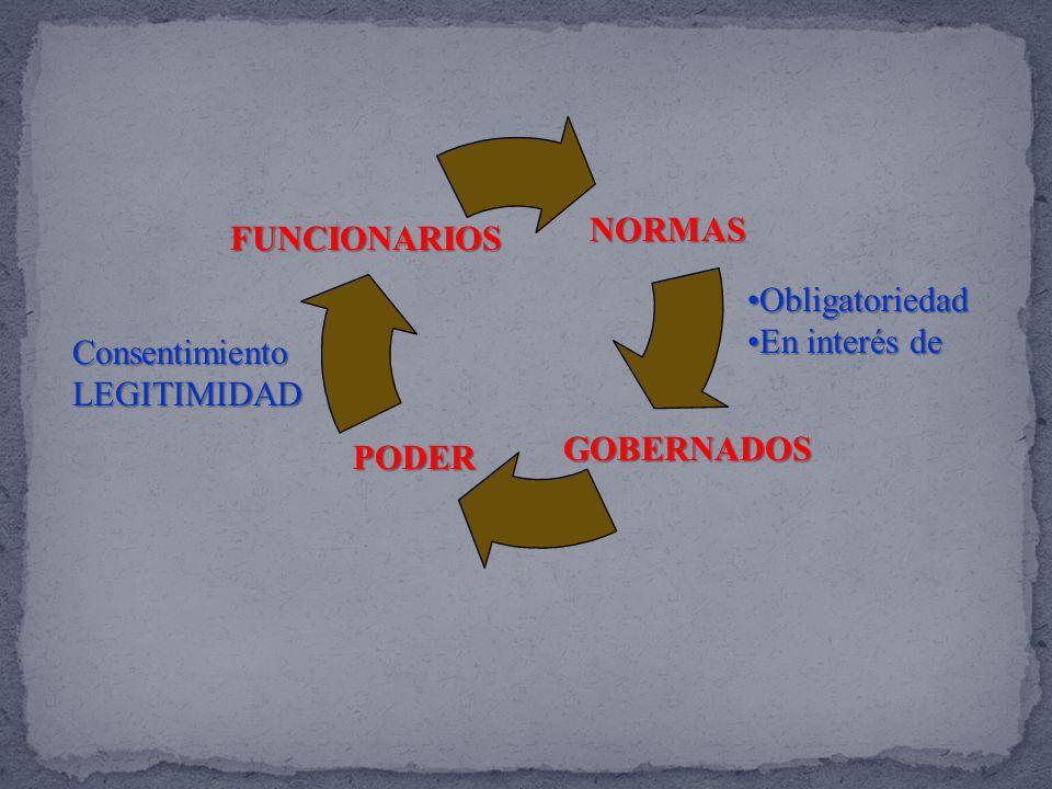 NORMAS FUNCIONARIOS Obligatoriedad En interés de Consentimiento LEGITIMIDAD GOBERNADOS PODER