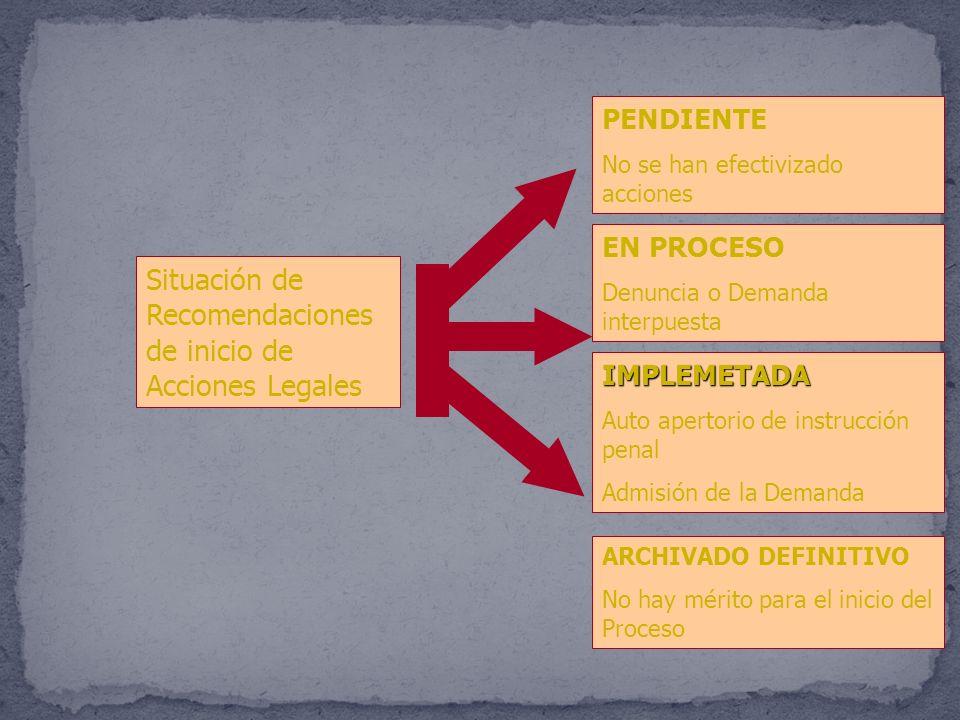 Situación de Recomendaciones de inicio de Acciones Legales
