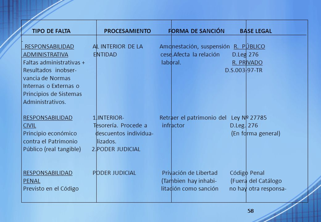 TIPO DE FALTA PROCESAMIENTO FORMA DE SANCIÓN BASE LEGAL