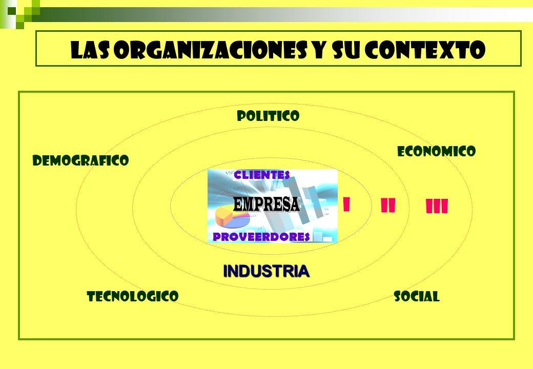 LAS ORGANIZACIONES Y SU CONTEXTO