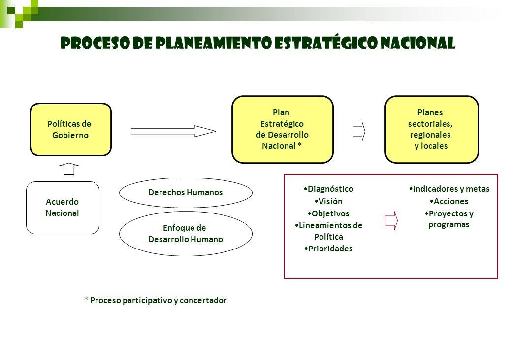 Lineamientos de Política * Proceso participativo y concertador