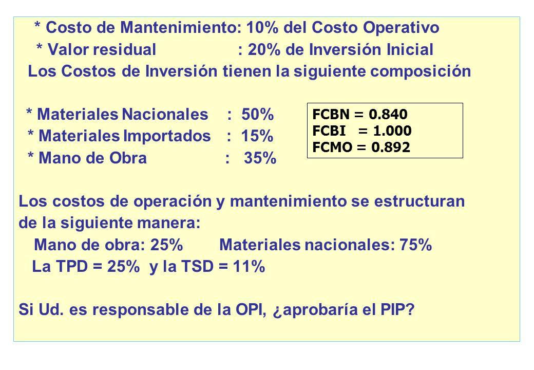 * Valor residual : 20% de Inversión Inicial