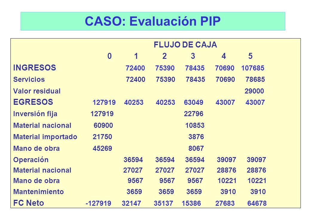 CASO: Evaluación PIP FLUJO DE CAJA 0 1 2 3 4 5