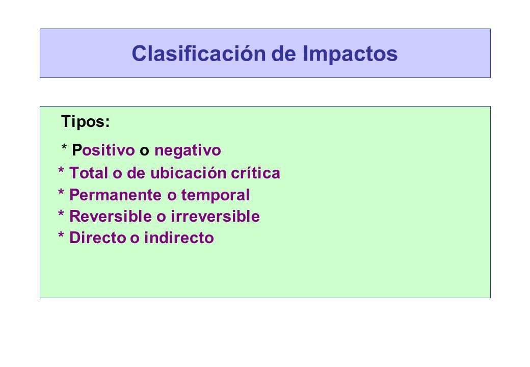 Clasificación de Impactos