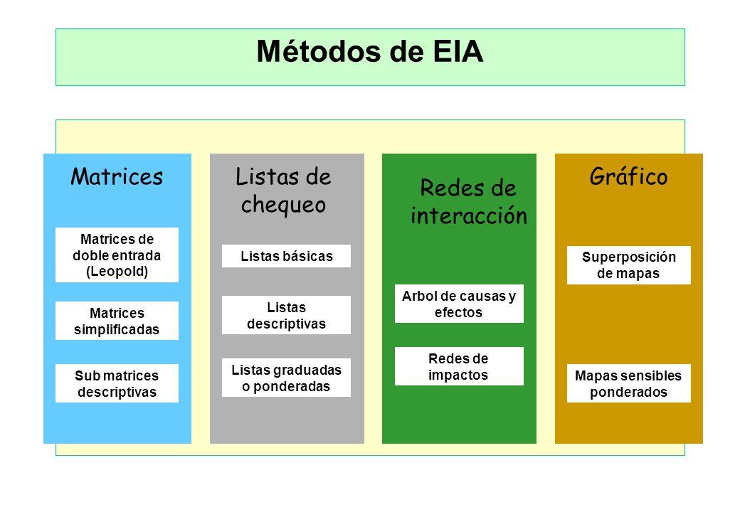 Métodos de EIA Matrices Listas de chequeo Diagramas de interacción