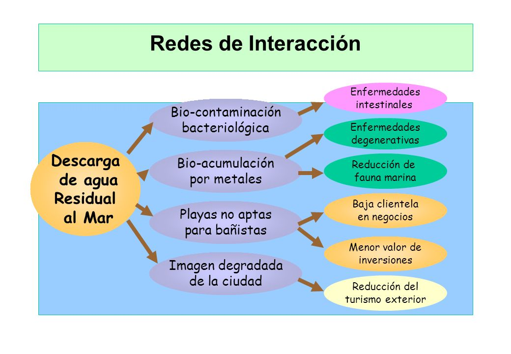 Redes de Interacción Descarga de agua Residual al Mar