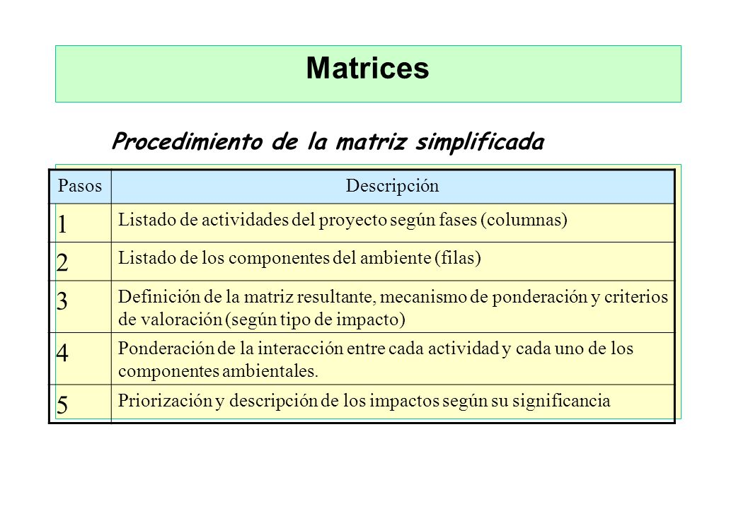 Matrices 1 2 3 4 5 Procedimiento de la matriz simplificada Pasos