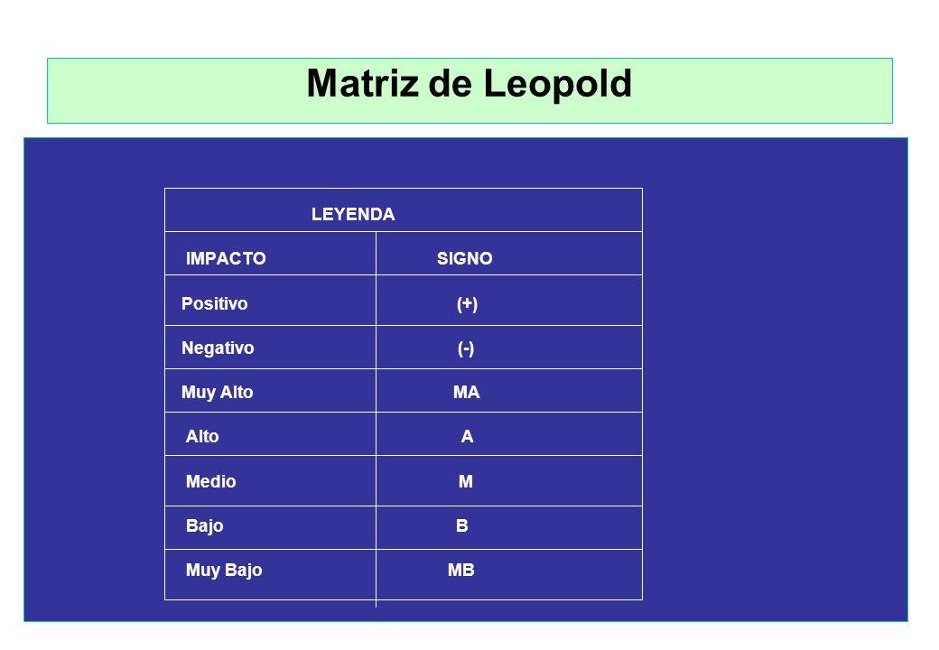Matriz de Leopold IMPACTO SIGNO Positivo (+) Negativo (-) Muy Alto MA