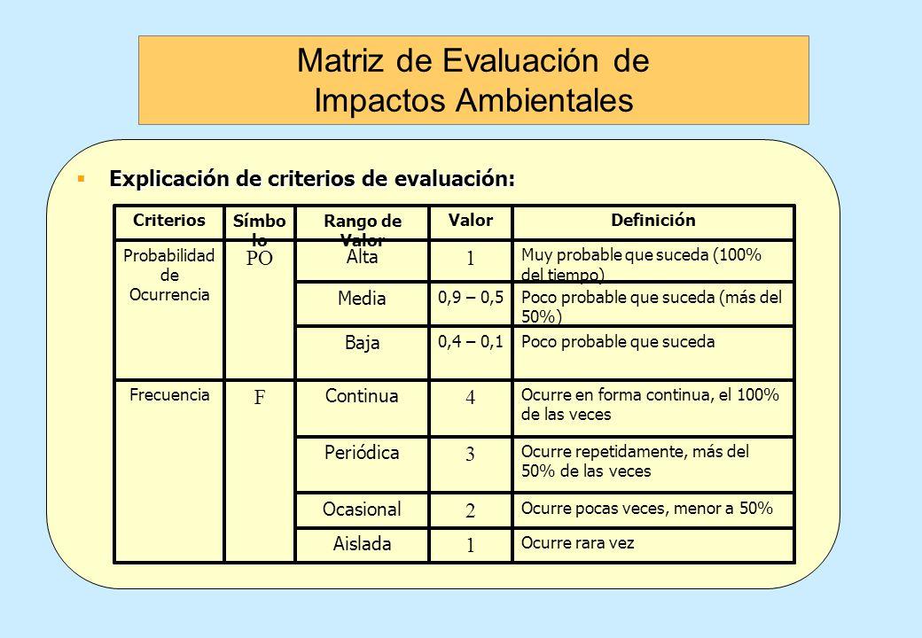 Matriz de Evaluación de