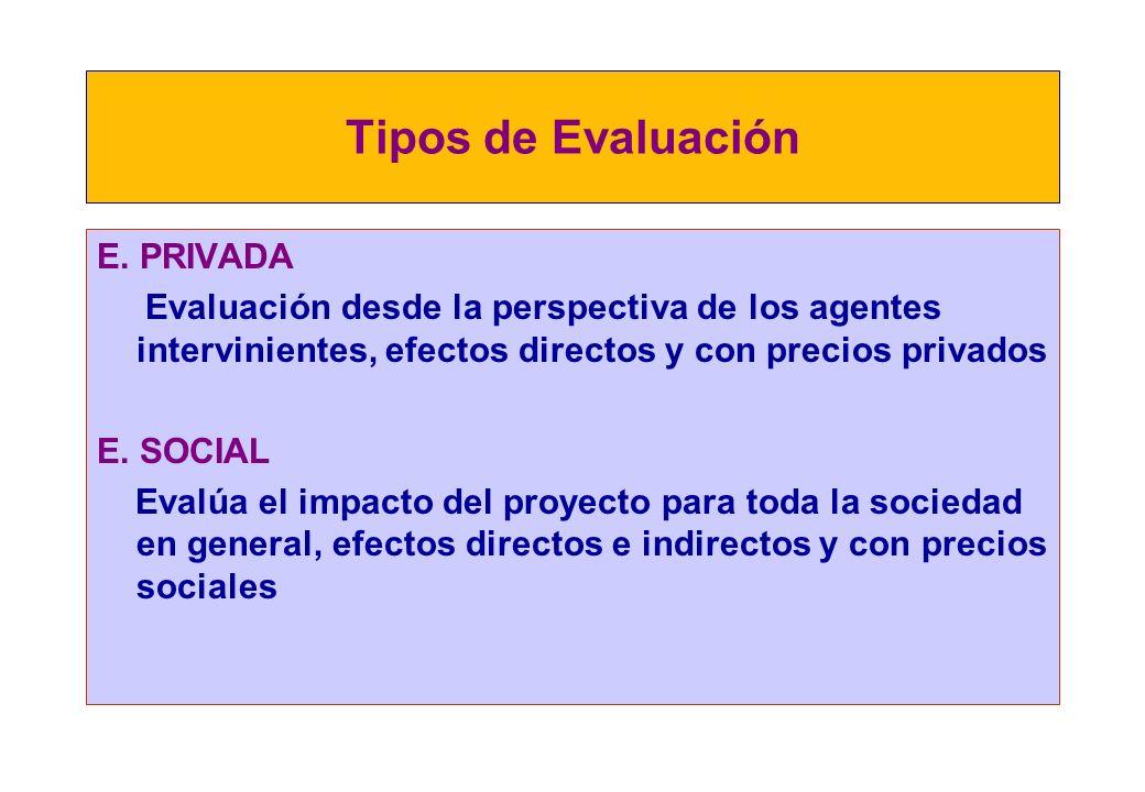 Tipos de Evaluación E. PRIVADA
