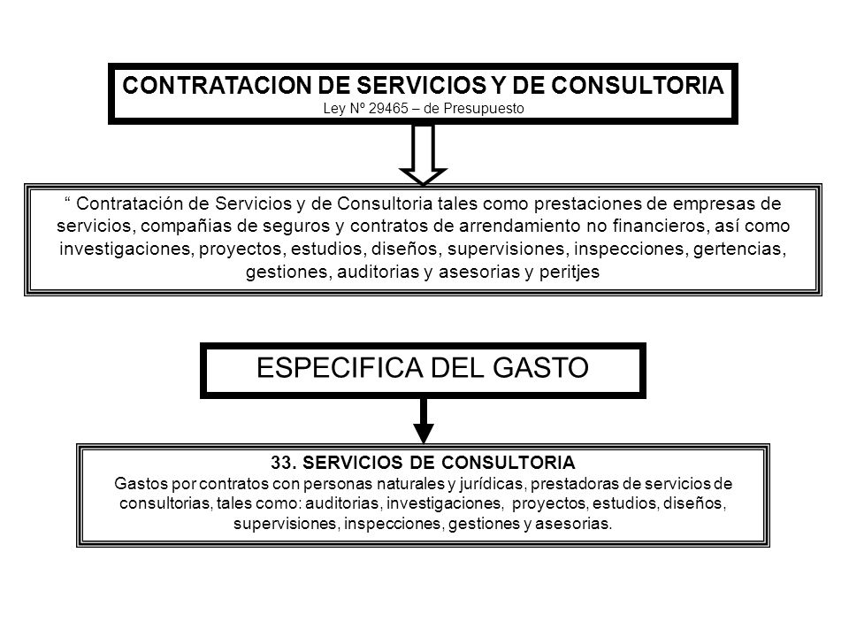 ESPECIFICA DEL GASTO CONTRATACION DE SERVICIOS Y DE CONSULTORIA