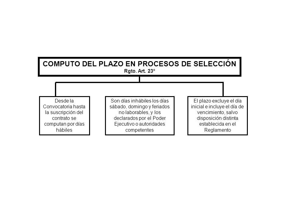 COMPUTO DEL PLAZO EN PROCESOS DE SELECCIÓN