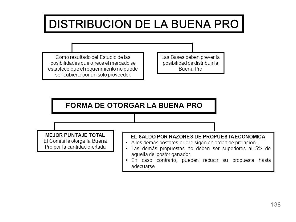 DISTRIBUCION DE LA BUENA PRO