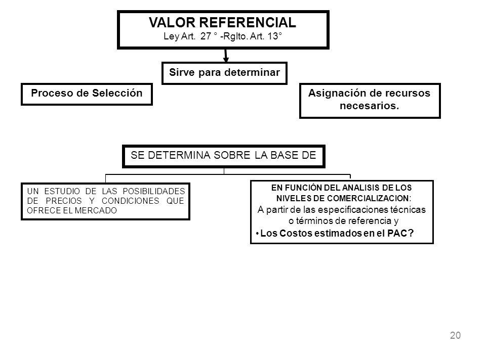 VALOR REFERENCIAL Sirve para determinar Proceso de Selección