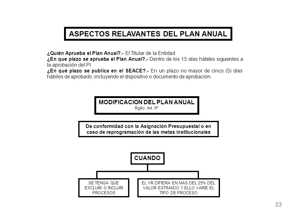 ASPECTOS RELAVANTES DEL PLAN ANUAL MODIFICACION DEL PLAN ANUAL