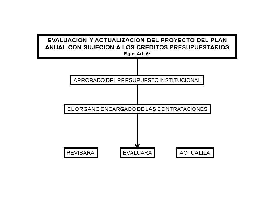 EVALUACION Y ACTUALIZACION DEL PROYECTO DEL PLAN ANUAL CON SUJECION A LOS CREDITOS PRESUPUESTARIOS