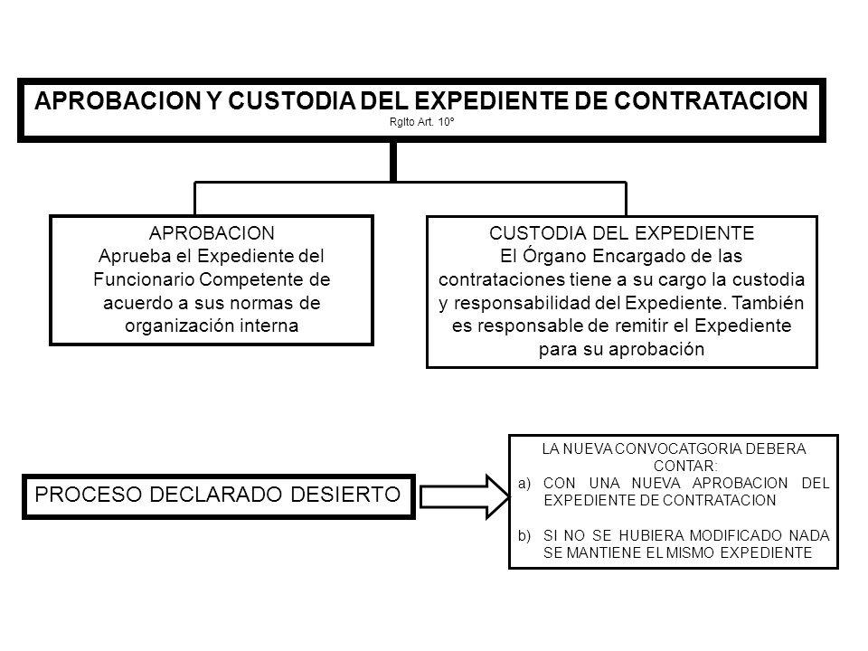 APROBACION Y CUSTODIA DEL EXPEDIENTE DE CONTRATACION