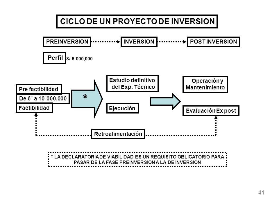 * CICLO DE UN PROYECTO DE INVERSION Perfil PREINVERSION INVERSION