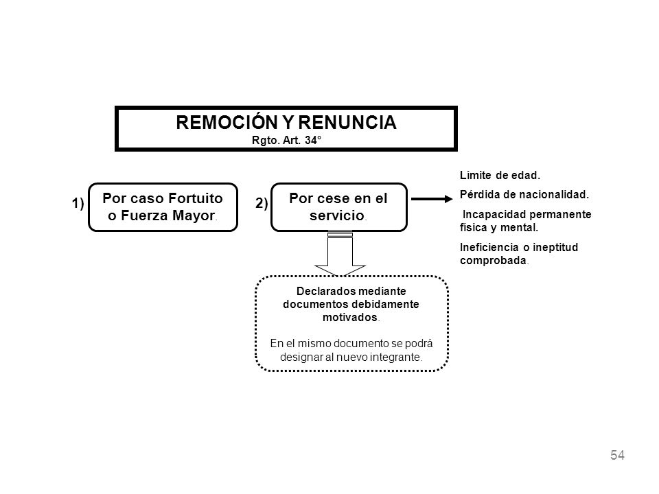 REMOCIÓN Y RENUNCIA Rgto. Art. 34°
