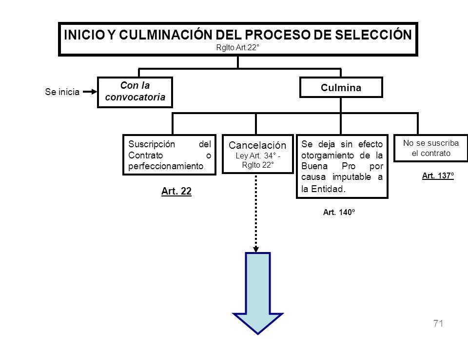 INICIO Y CULMINACIÓN DEL PROCESO DE SELECCIÓN