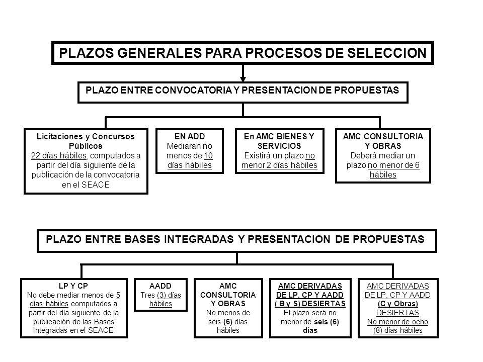 PLAZOS GENERALES PARA PROCESOS DE SELECCION