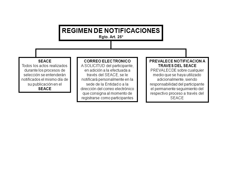 REGIMEN DE NOTIFICACIONES PREVALECE NOTIFICACION A TRAVES DEL SEACE