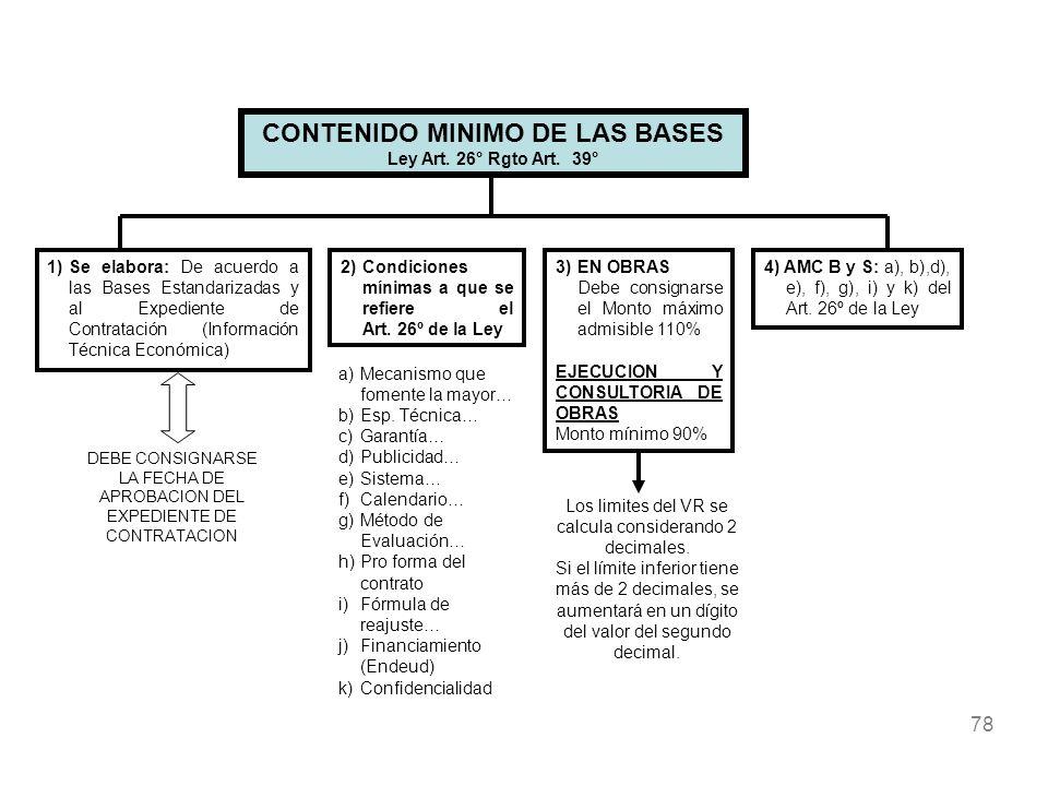 CONTENIDO MINIMO DE LAS BASES