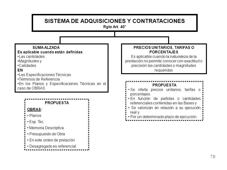 SISTEMA DE ADQUISICIONES Y CONTRATACIONES Rgto Art. 40°