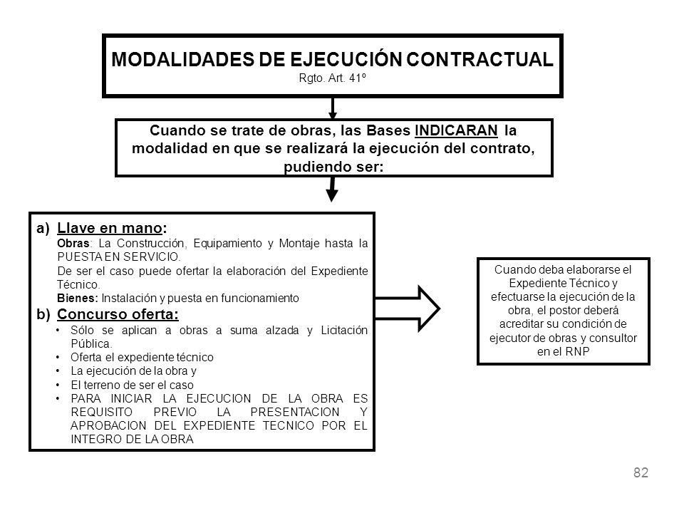 MODALIDADES DE EJECUCIÓN CONTRACTUAL