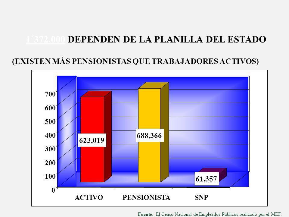 1´372,000 DEPENDEN DE LA PLANILLA DEL ESTADO