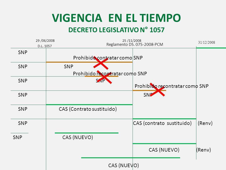 DECRETO LEGISLATIVO N° 1057
