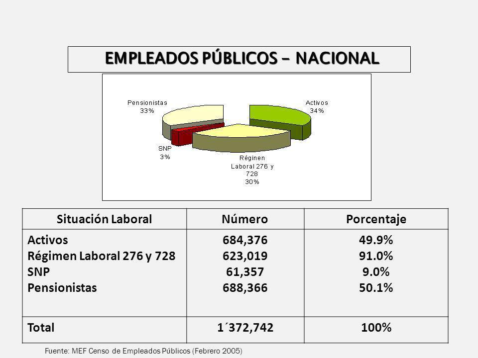 EMPLEADOS PÚBLICOS - NACIONAL