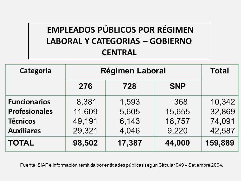 EMPLEADOS PÚBLICOS POR RÉGIMEN LABORAL Y CATEGORIAS – GOBIERNO CENTRAL