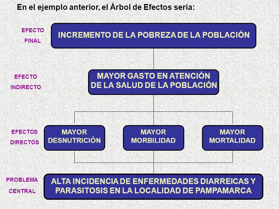 En el ejemplo anterior, el Árbol de Efectos sería: