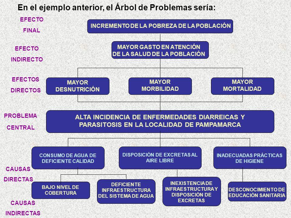 En el ejemplo anterior, el Árbol de Problemas sería: