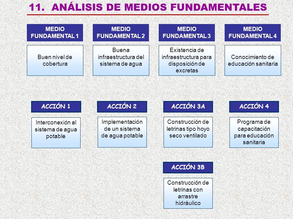 11. ANÁLISIS DE MEDIOS FUNDAMENTALES