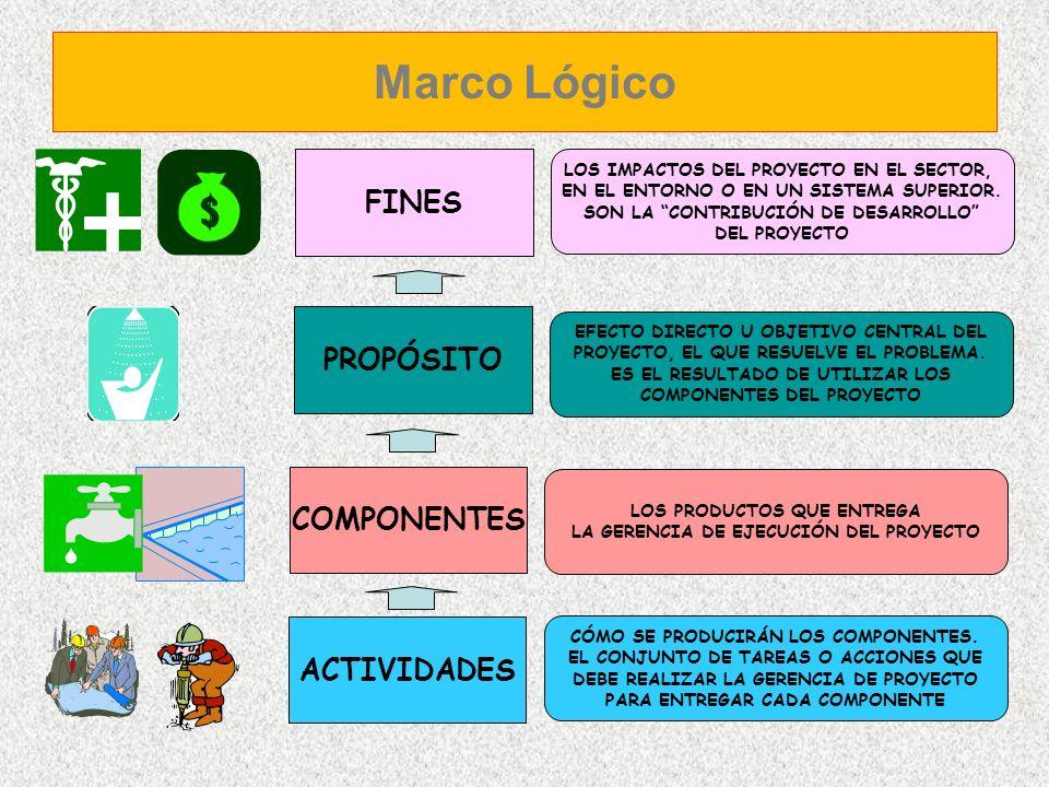 Marco Lógico FINES PROPÓSITO COMPONENTES ACTIVIDADES
