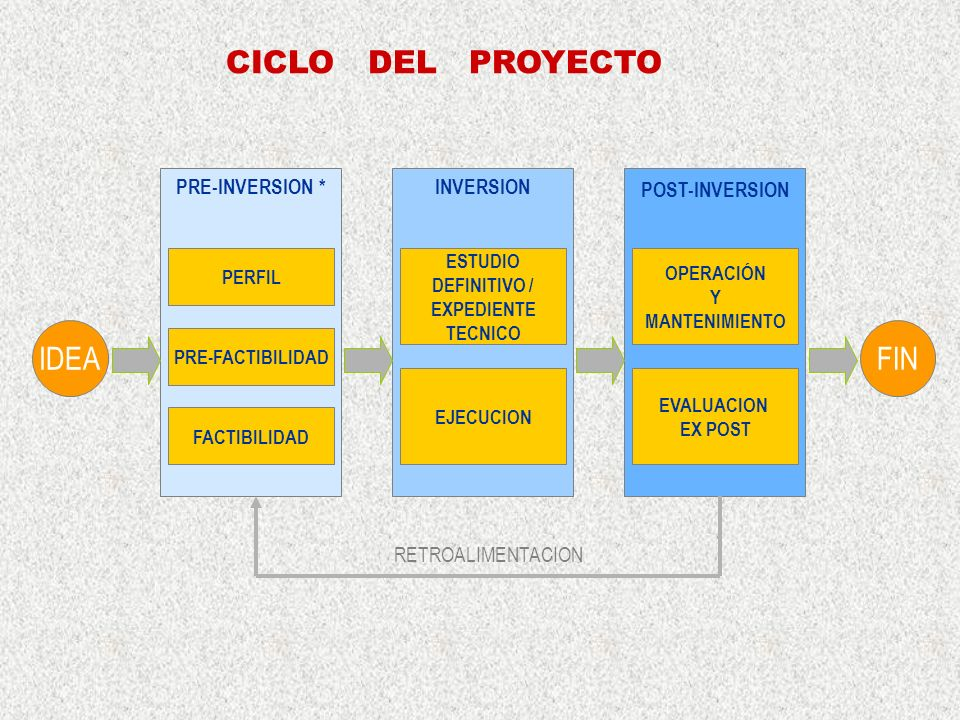 CICLO DEL PROYECTO IDEA FIN PRE-INVERSION * INVERSION POST-INVERSION