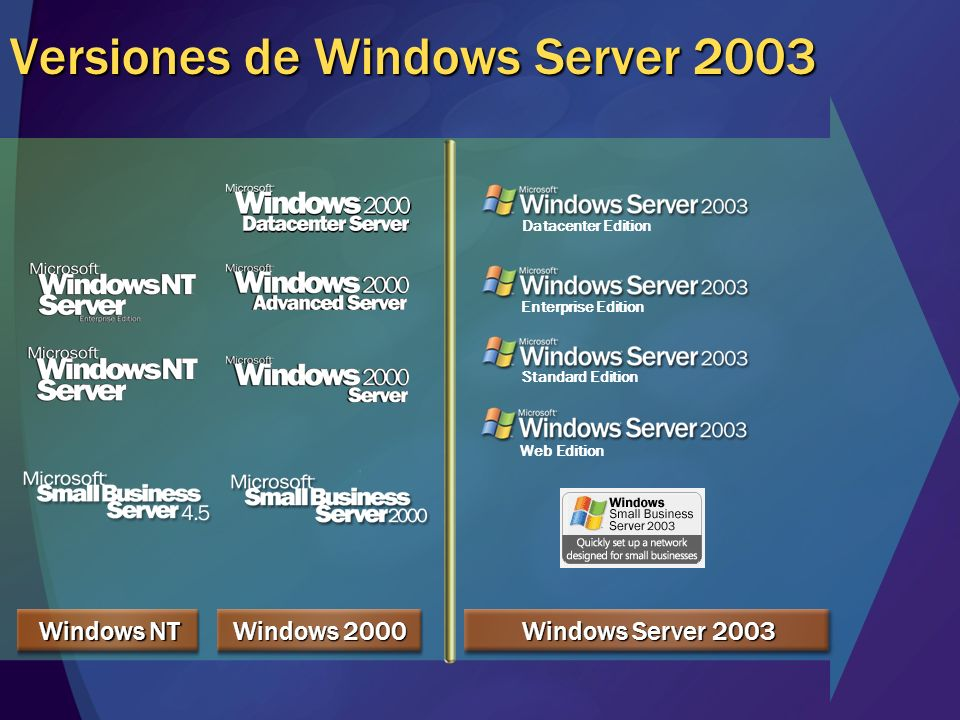 Versiones de Windows Server 2003