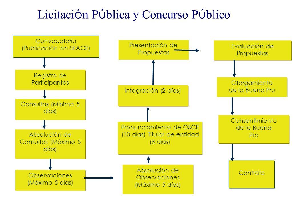 Licitación Pública y Concurso Público